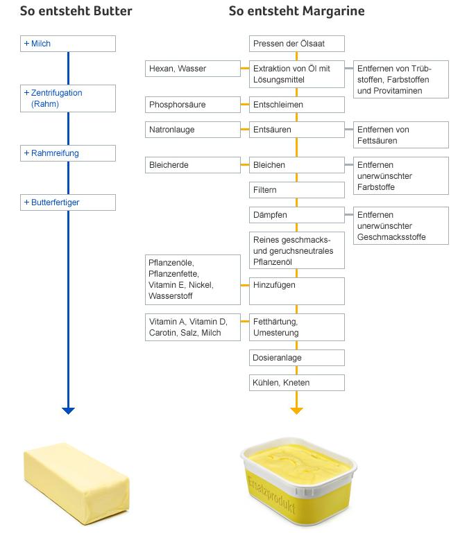 ButtervsMargarine